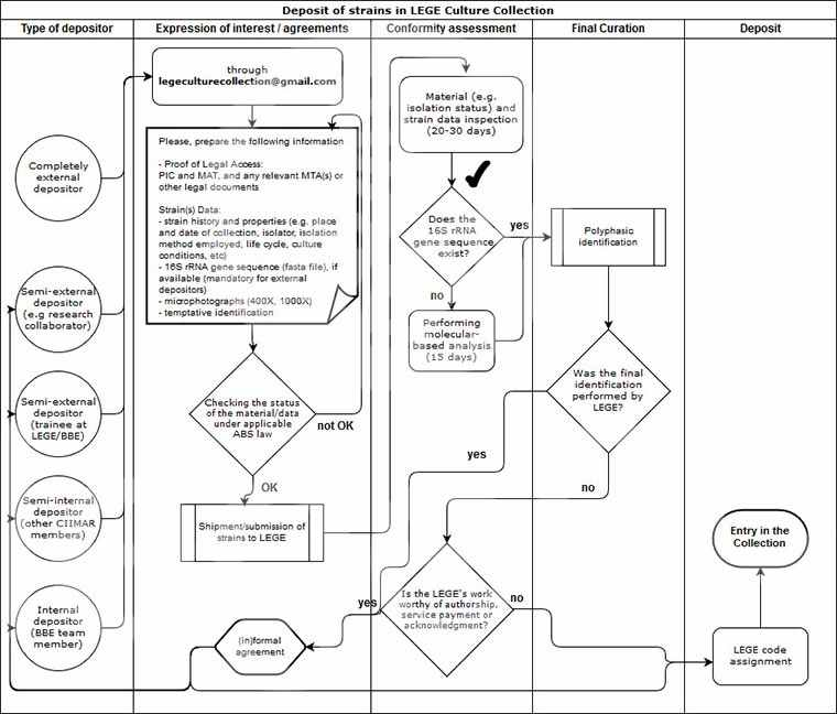 LEGE-CC - Deposit Workflow